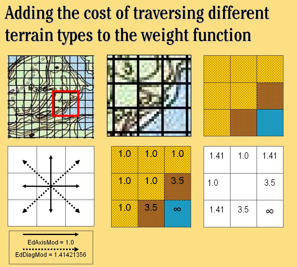 A slide from my comprehensive examination explaining how to calculate the cost of traversing different terrain types.